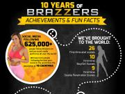 10 years of Brazzers fun facts